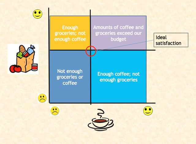 Economy of coffee and discount