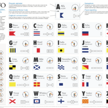 NATO phonetic alphabet, codes and signals.