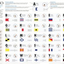 NATO phonetic alphabet, codes and signals.